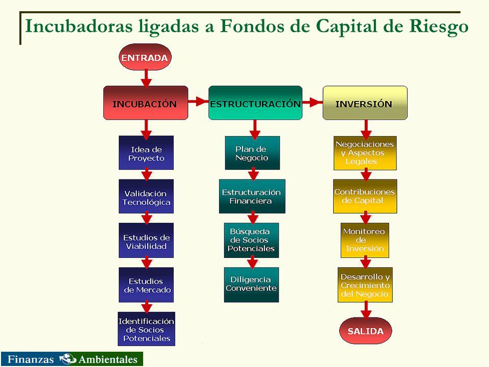 Incubadoras ligadas a Fondos de Capital de Riesgo