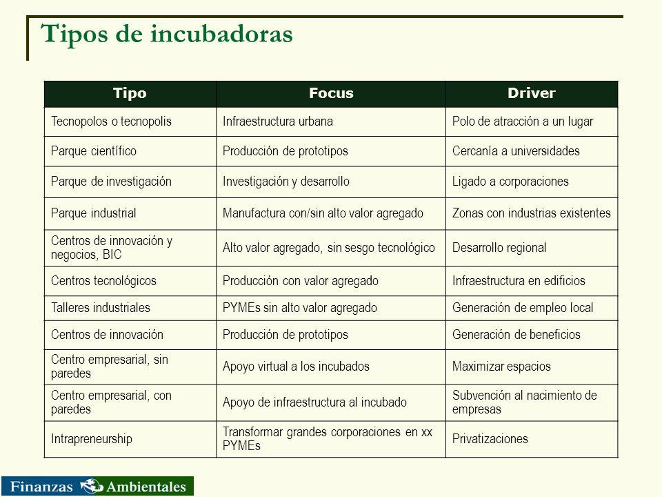 Tipos de incubadoras Tipo Focus Driver Tecnopolos o tecnopolis