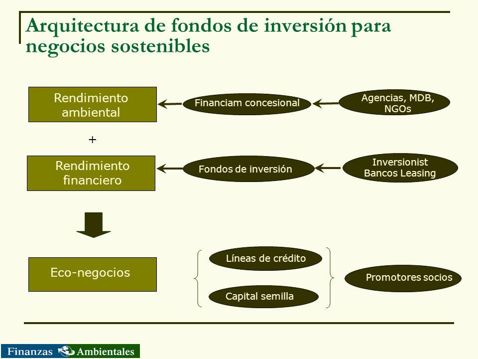 Arquitectura de fondos de inversión para negocios sostenibles