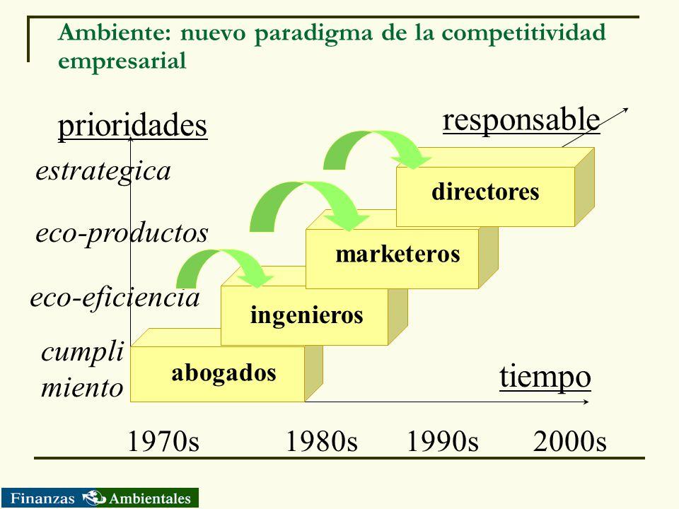 Ambiente: nuevo paradigma de la competitividad empresarial