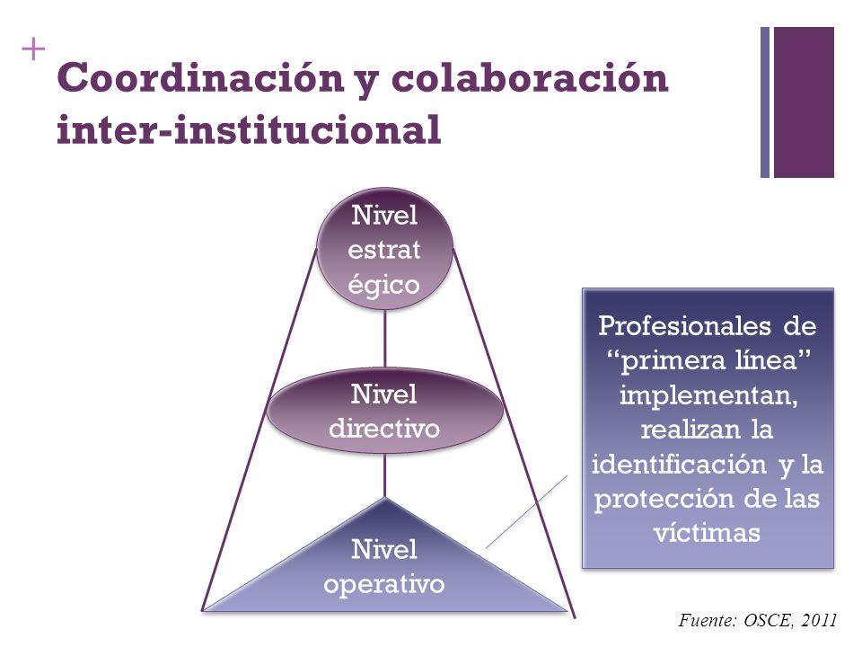Coordinación y colaboración inter-institucional