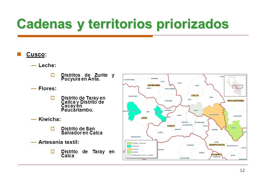 Cadenas y territorios priorizados