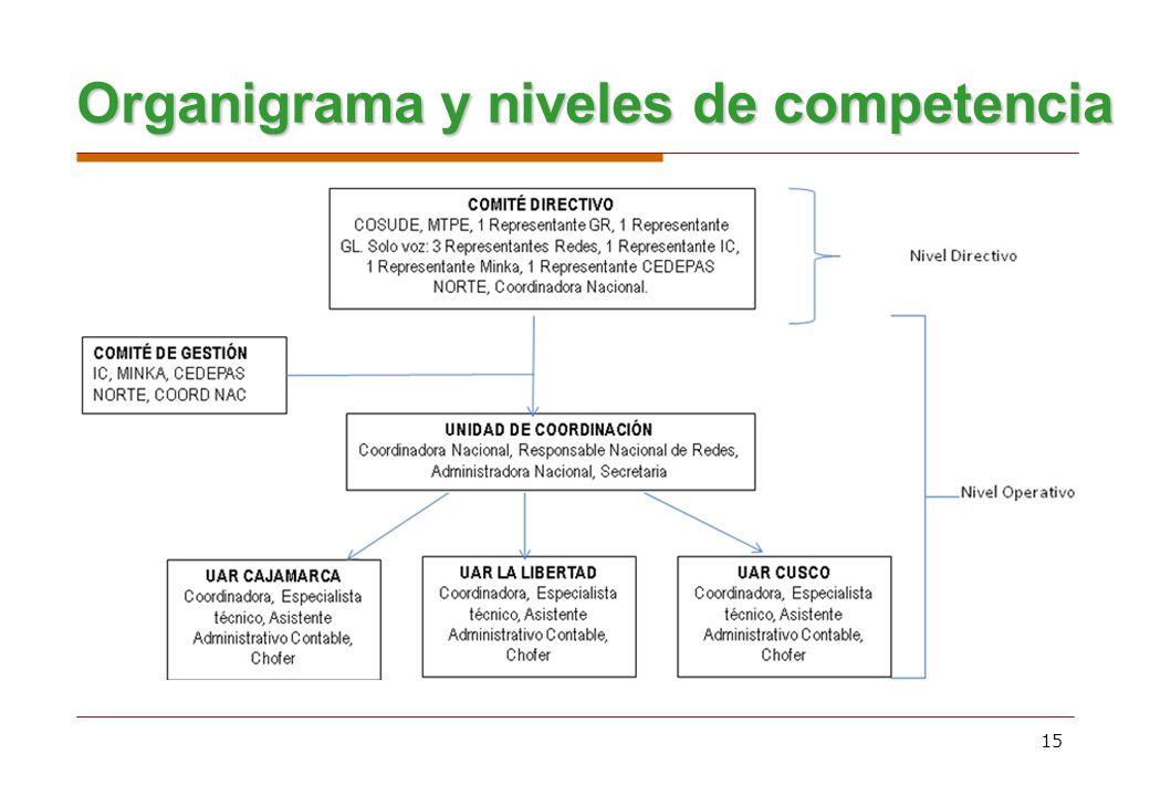 Organigrama y niveles de competencia