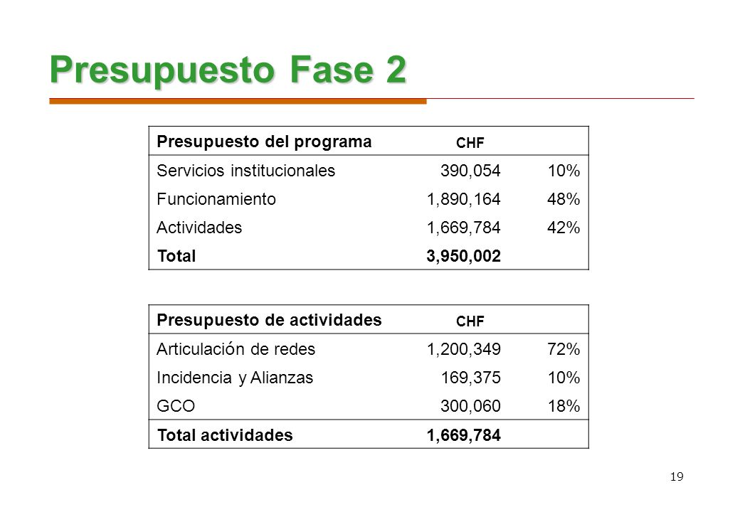 Presupuesto Fase 2 Presupuesto del programa Servicios institucionales
