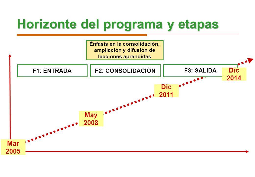 Horizonte del programa y etapas