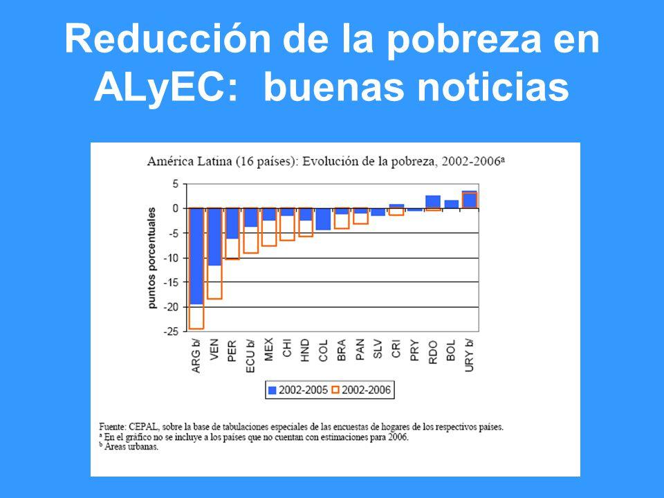 Reducción de la pobreza en ALyEC: buenas noticias