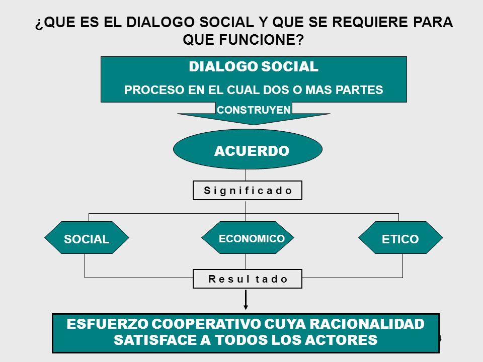 ¿QUE ES EL DIALOGO SOCIAL Y QUE SE REQUIERE PARA QUE FUNCIONE