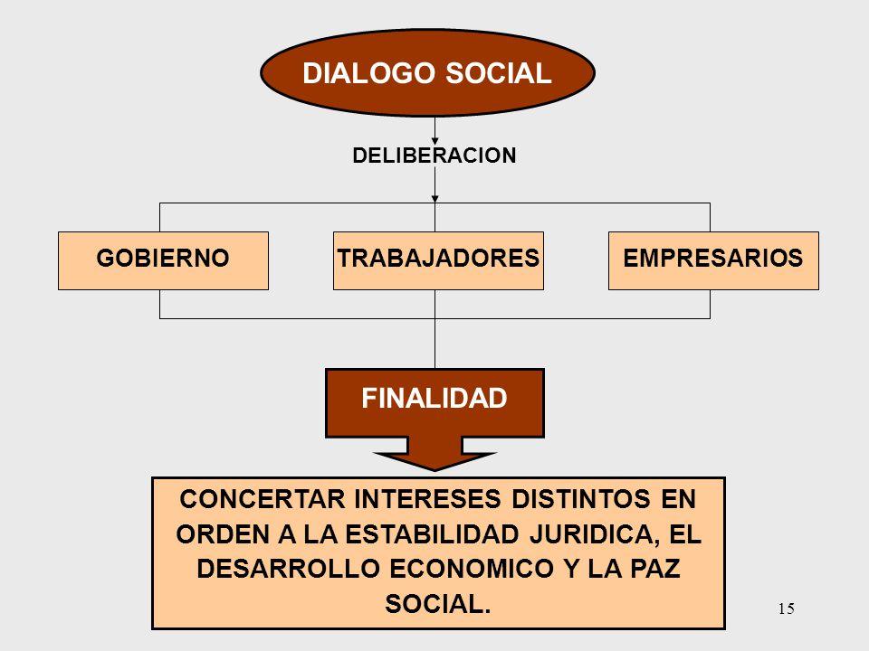 DIALOGO SOCIAL FINALIDAD