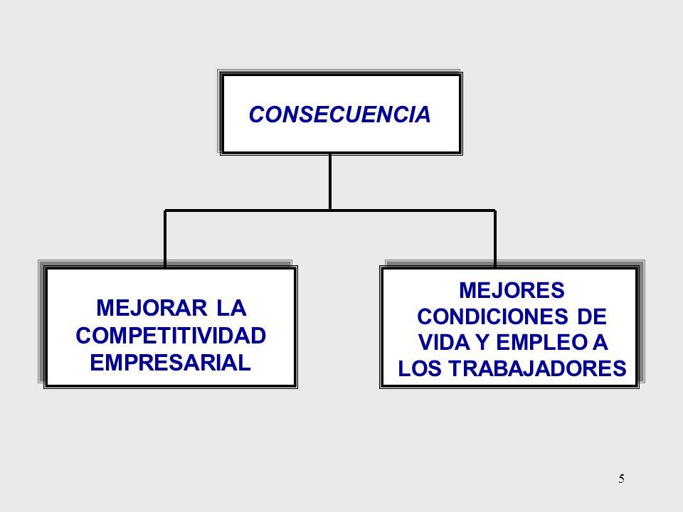 CONSECUENCIA MEJORAR LA COMPETITIVIDAD EMPRESARIAL