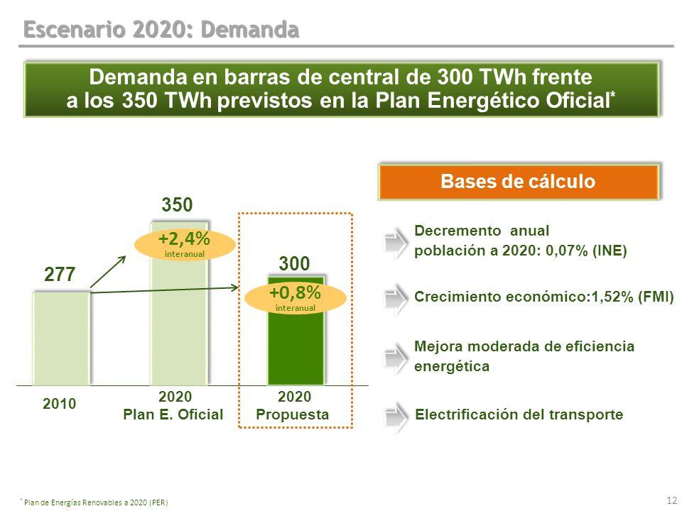 Escenario 2020: Demanda Demanda en barras de central de 300 TWh frente