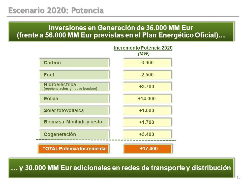 Escenario 2020: Potencia Inversiones en Generación de 36.000 MM Eur