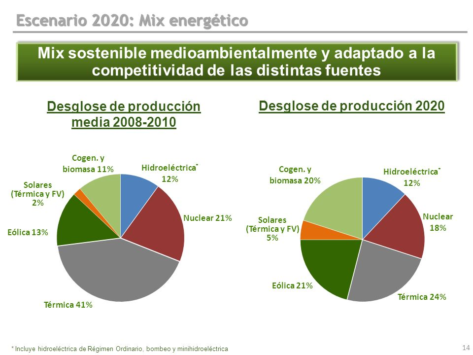 Desglose de producción Desglose de producción 2020