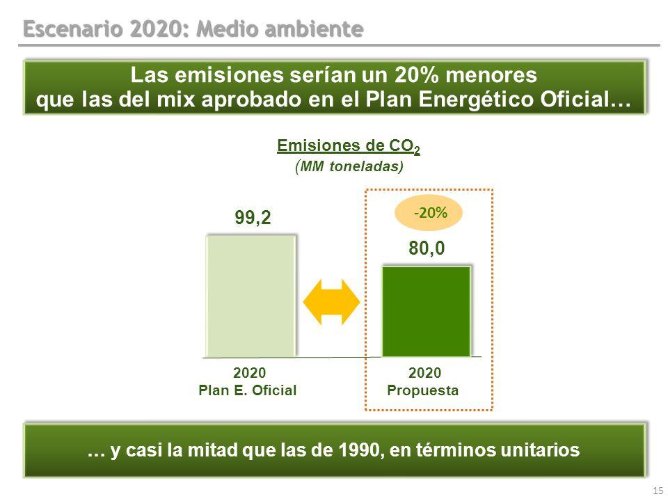 Escenario 2020: Medio ambiente
