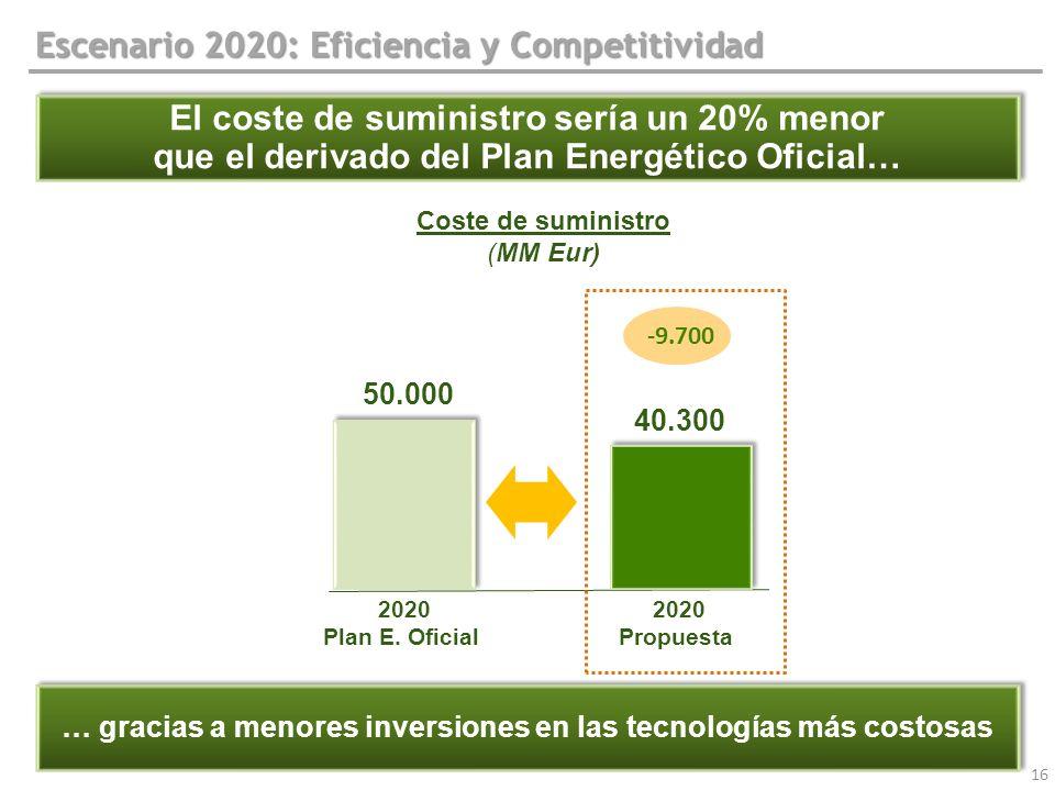 Escenario 2020: Eficiencia y Competitividad