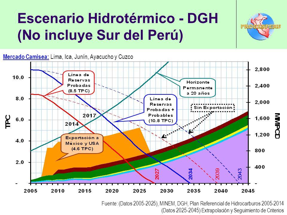 Escenario Hidrotérmico - DGH (No incluye Sur del Perú)