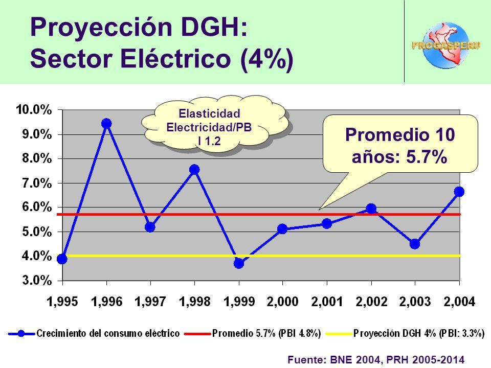 Proyección DGH: Sector Eléctrico (4%)