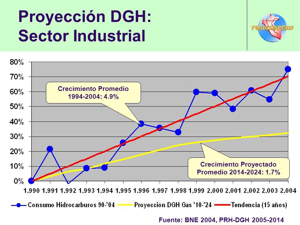 Proyección DGH: Sector Industrial
