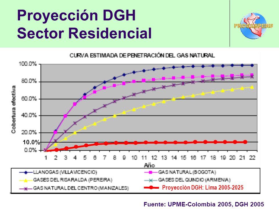 Proyección DGH Sector Residencial