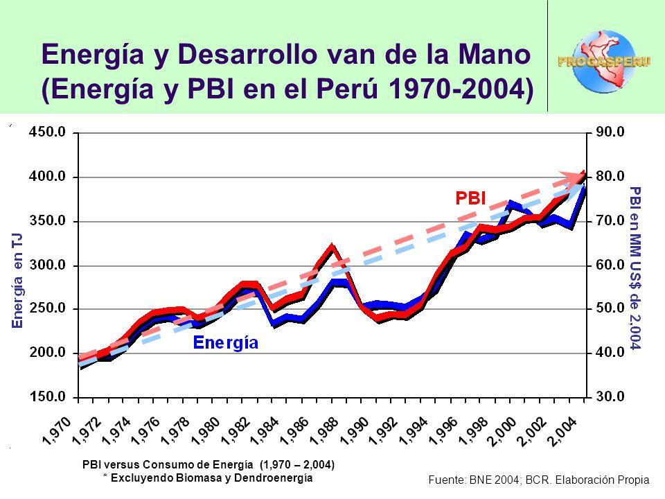 Energía y Desarrollo van de la Mano (Energía y PBI en el Perú 1970-2004)