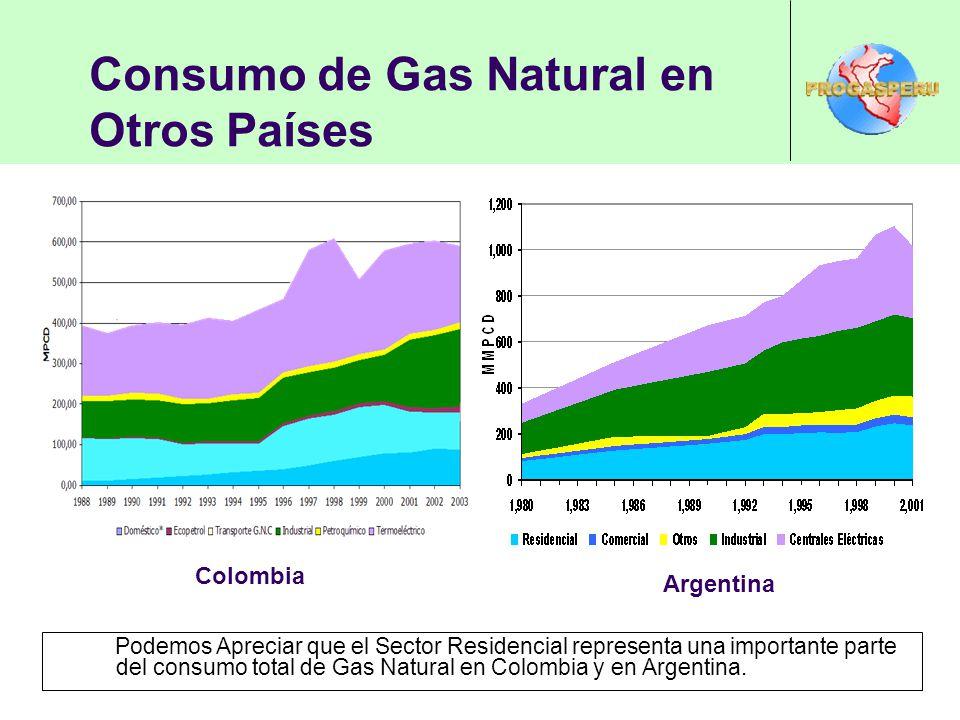Consumo de Gas Natural en Otros Países