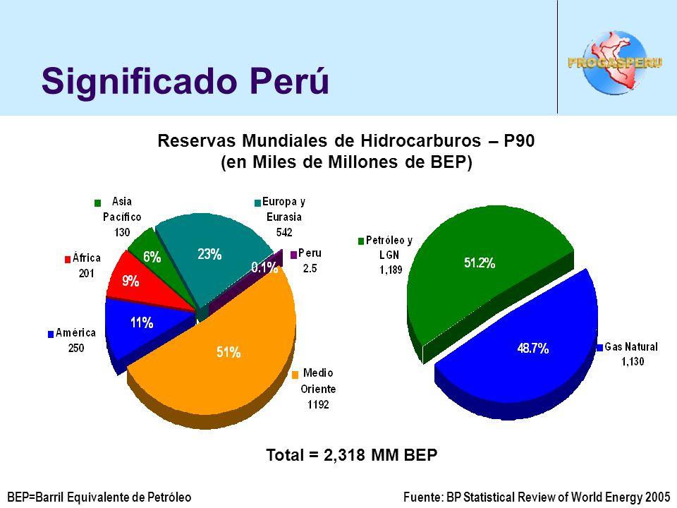 Significado Perú Reservas Mundiales de Hidrocarburos – P90