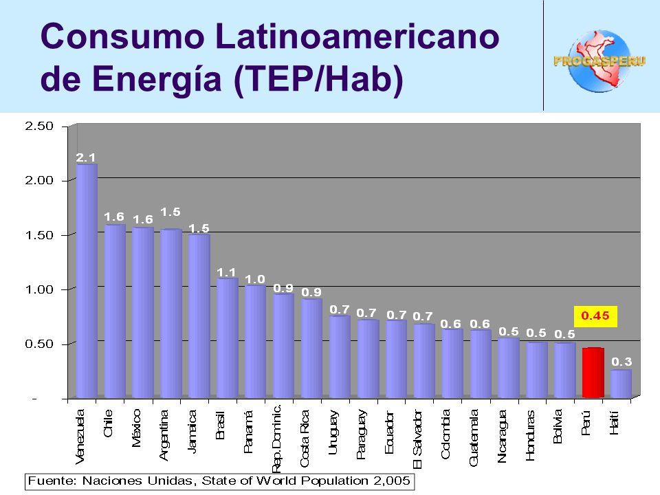 Consumo Latinoamericano de Energía (TEP/Hab)