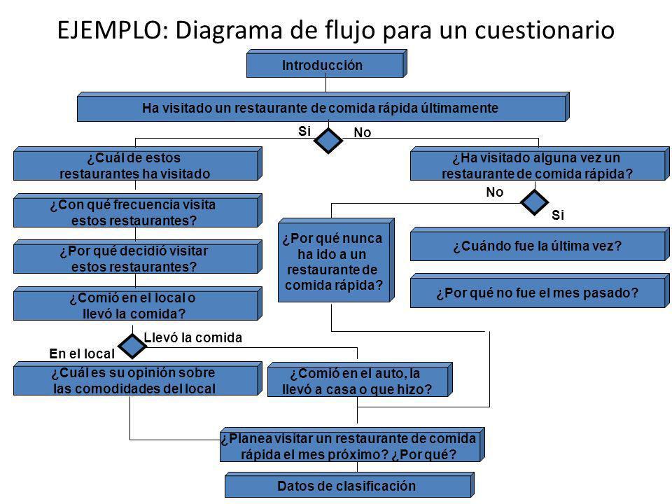 EJEMPLO: Diagrama de flujo para un cuestionario