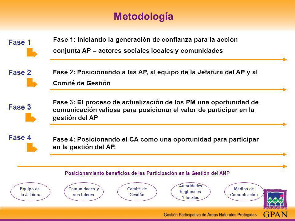 Posicionamiento beneficios de las Participación en la Gestión del ANP