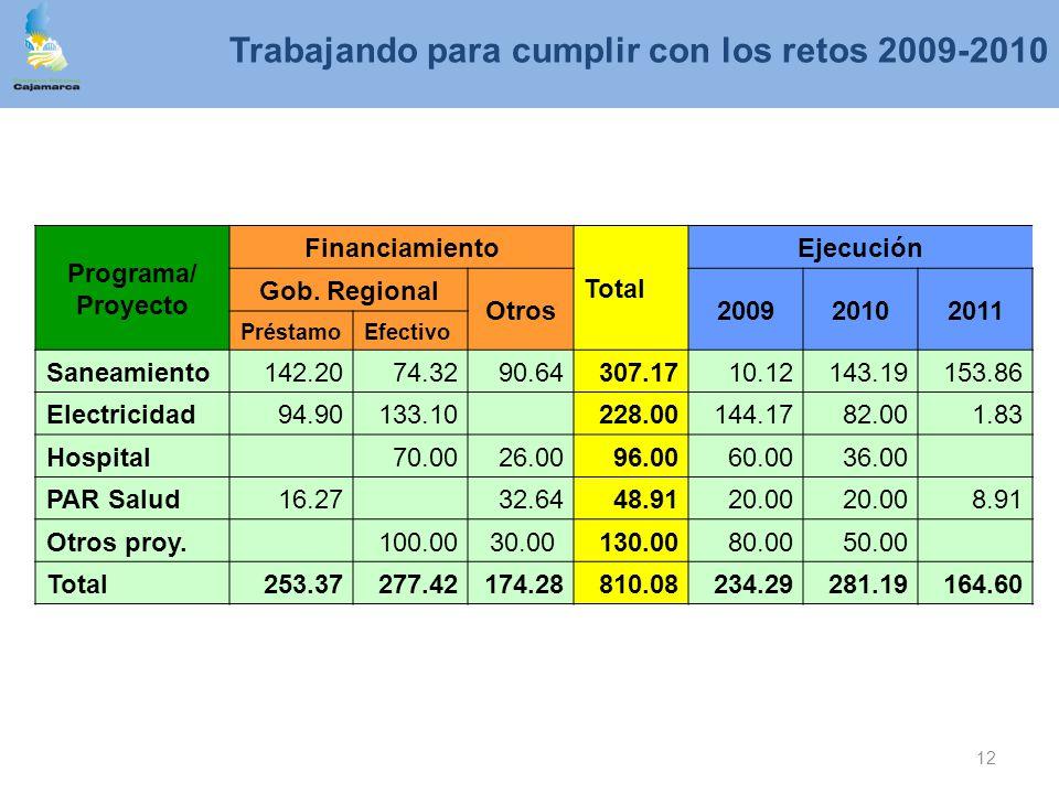 Trabajando para cumplir con los retos 2009-2010