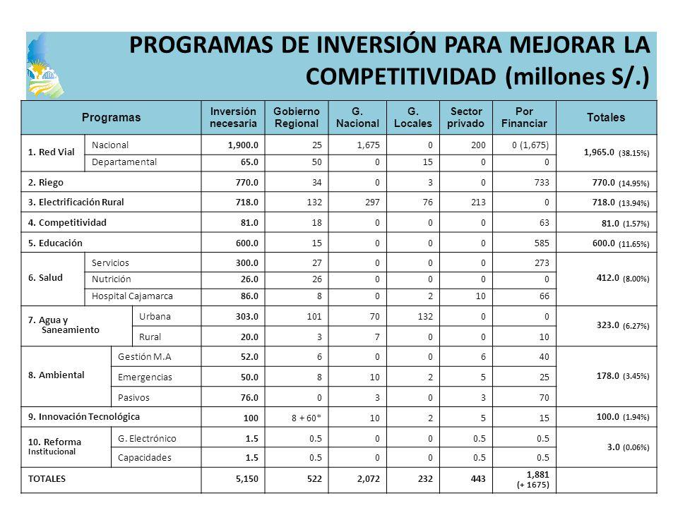 PROGRAMAS DE INVERSIÓN PARA MEJORAR LA COMPETITIVIDAD (millones S/.)