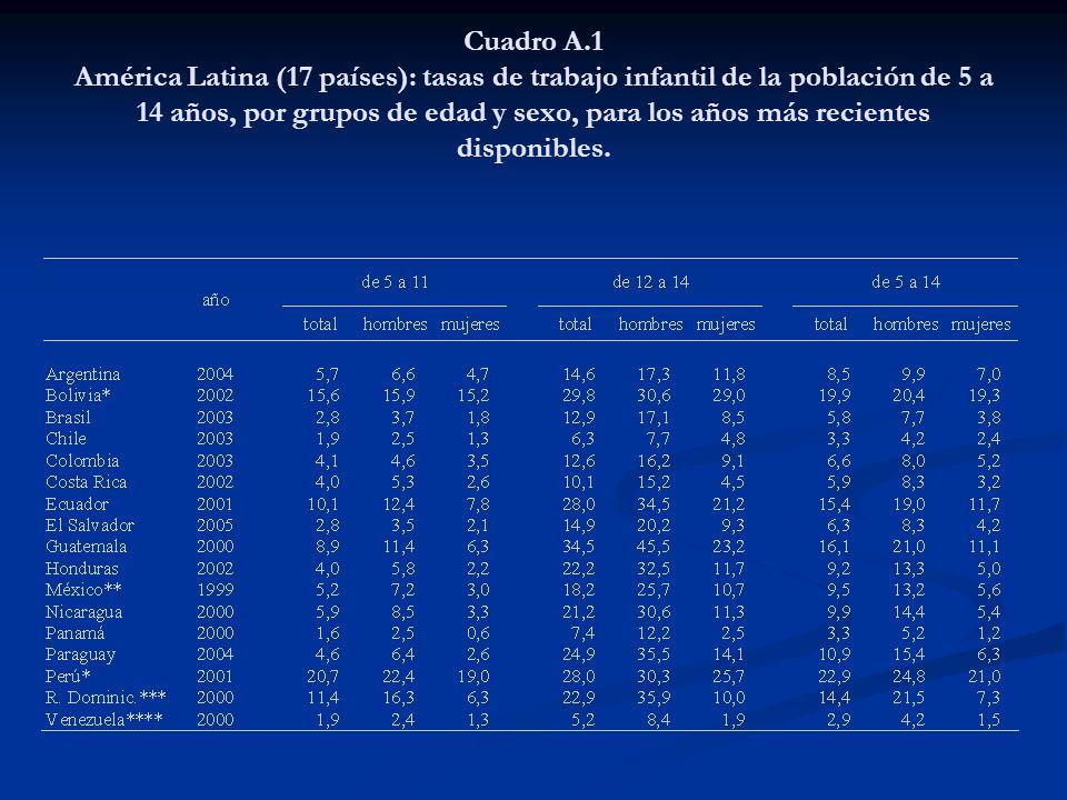 Cuadro A.1 América Latina (17 países): tasas de trabajo infantil de la población de 5 a 14 años, por grupos de edad y sexo, para los años más recientes disponibles.
