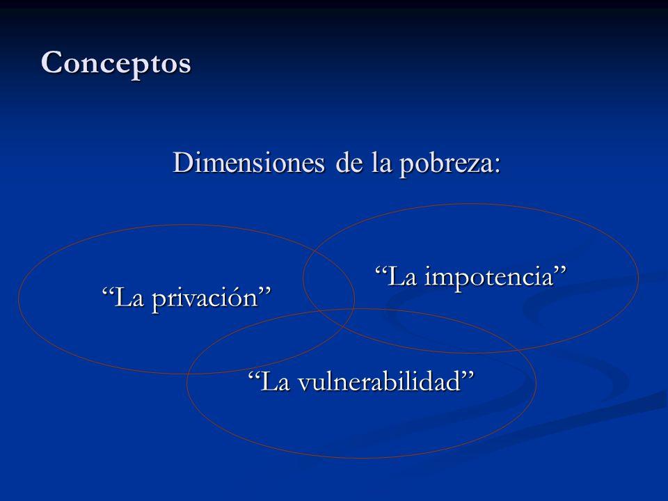 Conceptos Dimensiones de la pobreza: La impotencia La privación