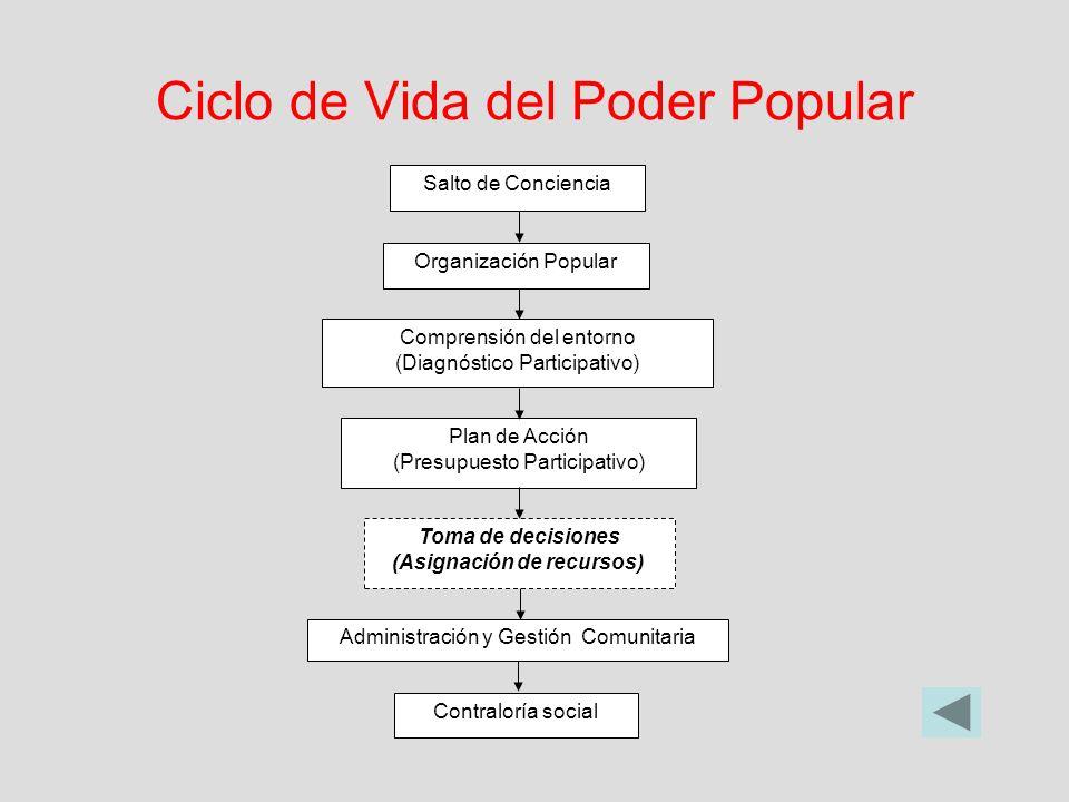 Ciclo de Vida del Poder Popular