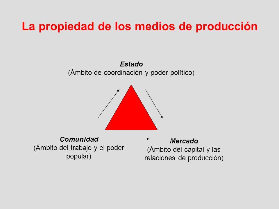 La propiedad de los medios de producción