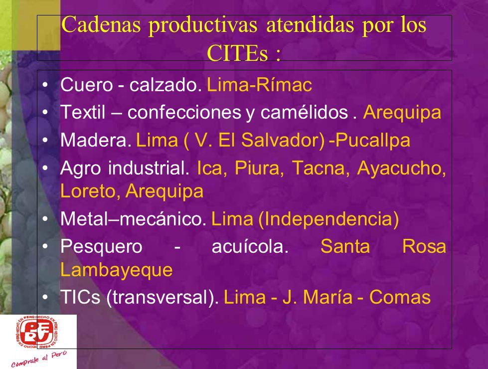 Cadenas productivas atendidas por los CITEs :