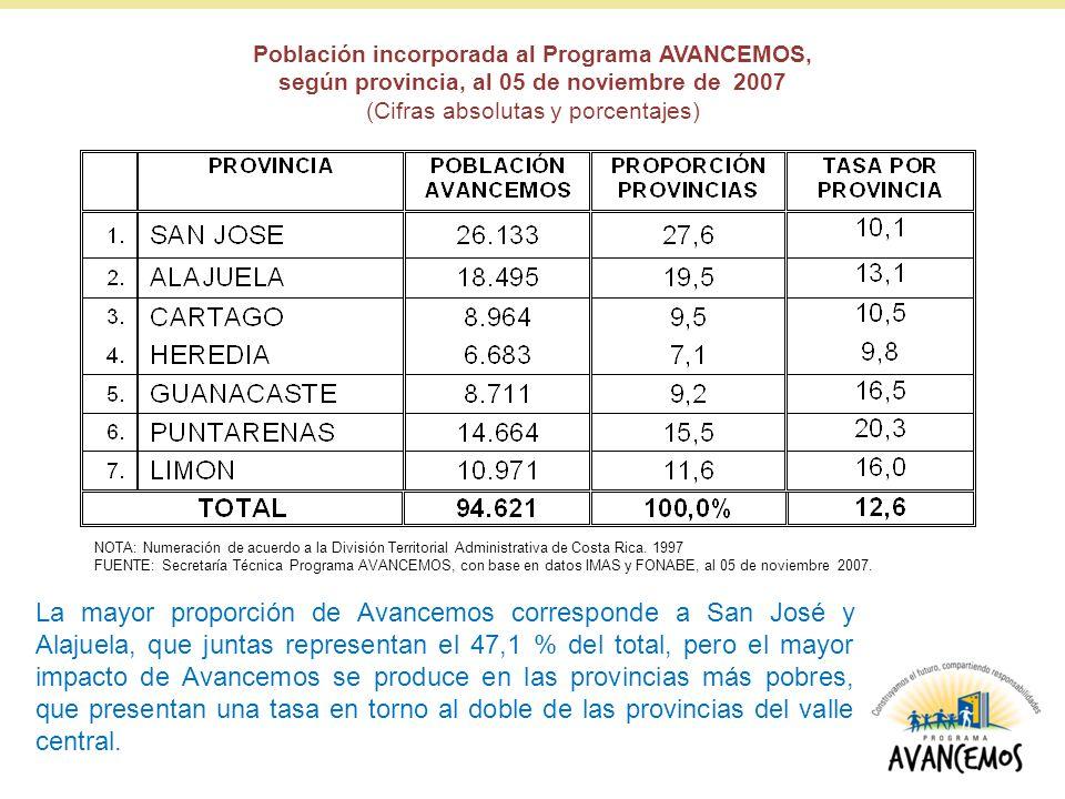Población incorporada al Programa AVANCEMOS,