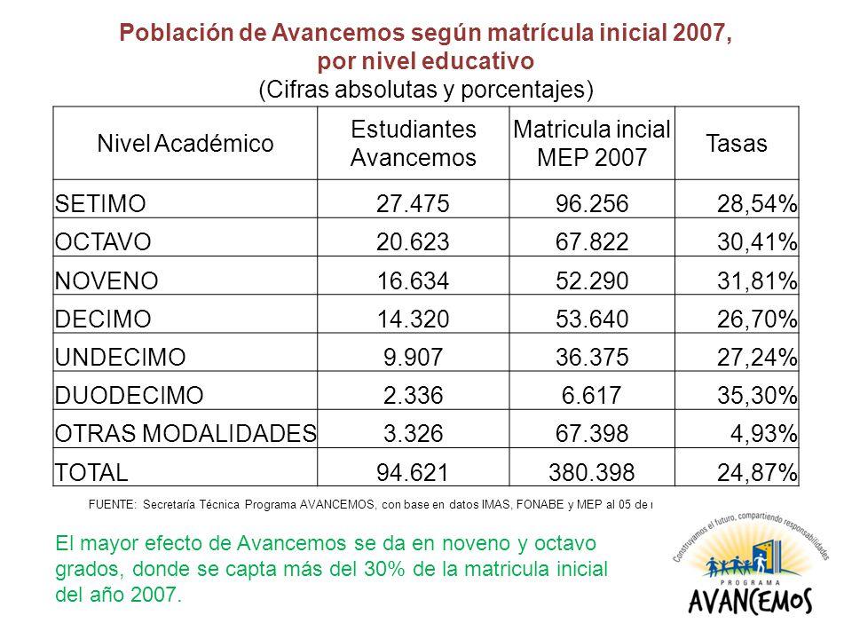 Población de Avancemos según matrícula inicial 2007,