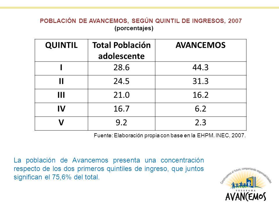 QUINTIL Total Población adolescente AVANCEMOS I II III IV V