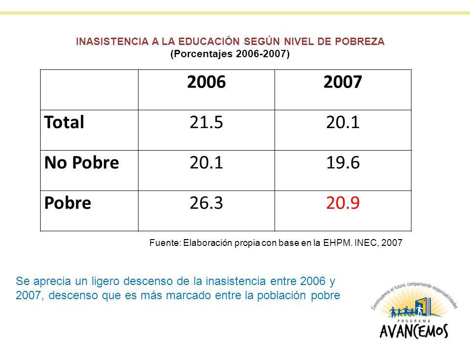 INASISTENCIA A LA EDUCACIÓN SEGÚN NIVEL DE POBREZA