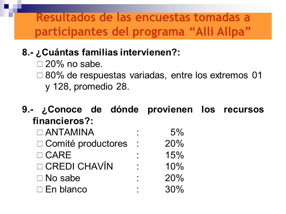 Resultados de las encuestas tomadas a participantes del programa Alli Allpa