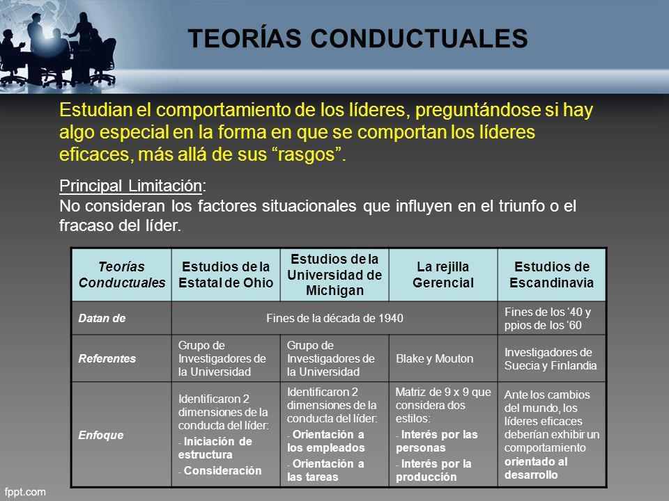 TEORÍAS CONDUCTUALES