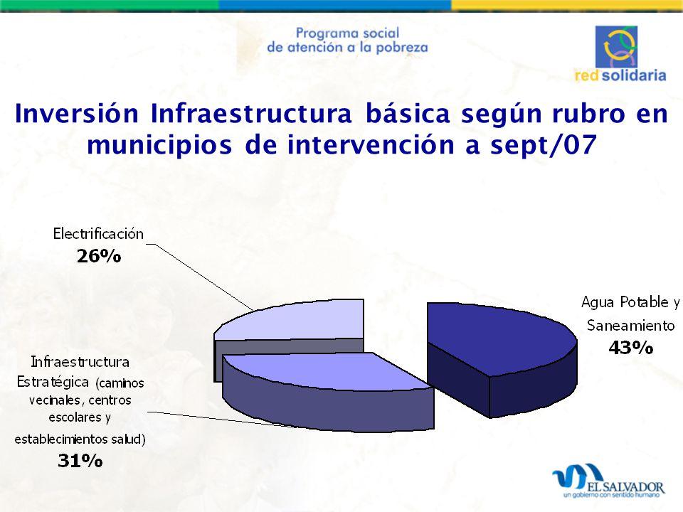 Inversión Infraestructura básica según rubro en municipios de intervención a sept/07