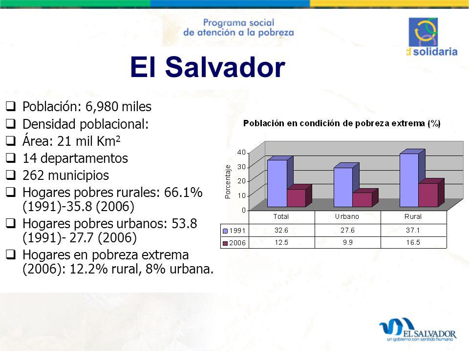 El Salvador Población: 6,980 miles Densidad poblacional: