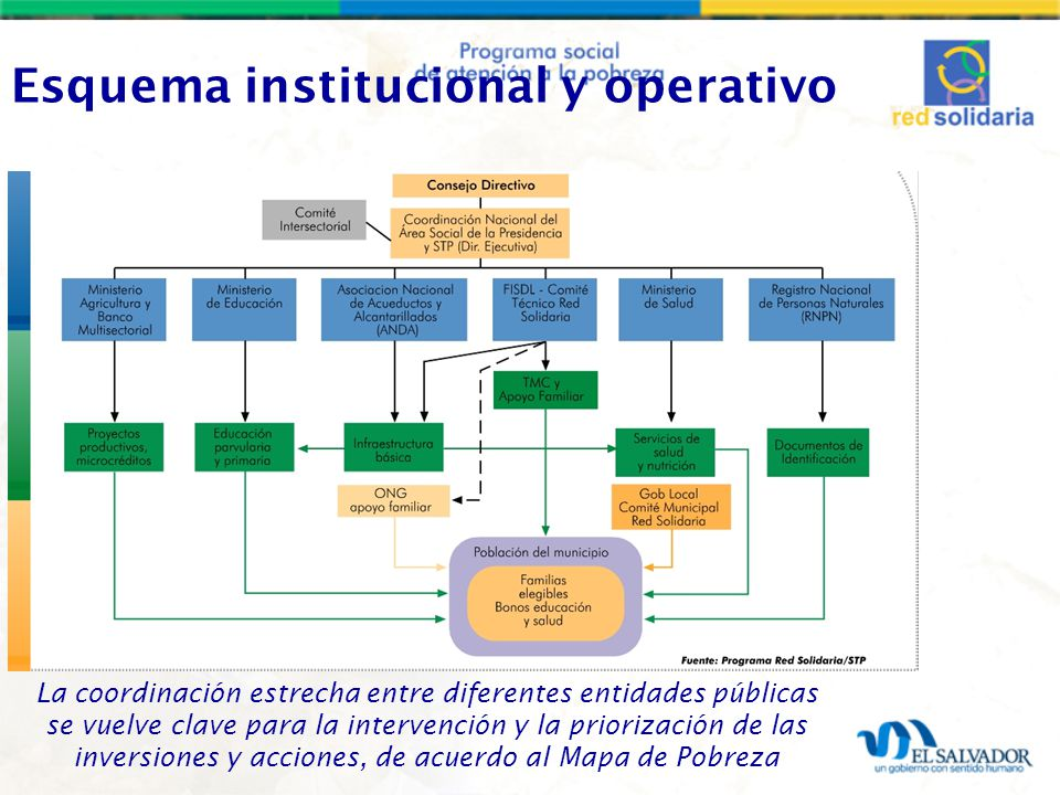 Esquema institucional y operativo