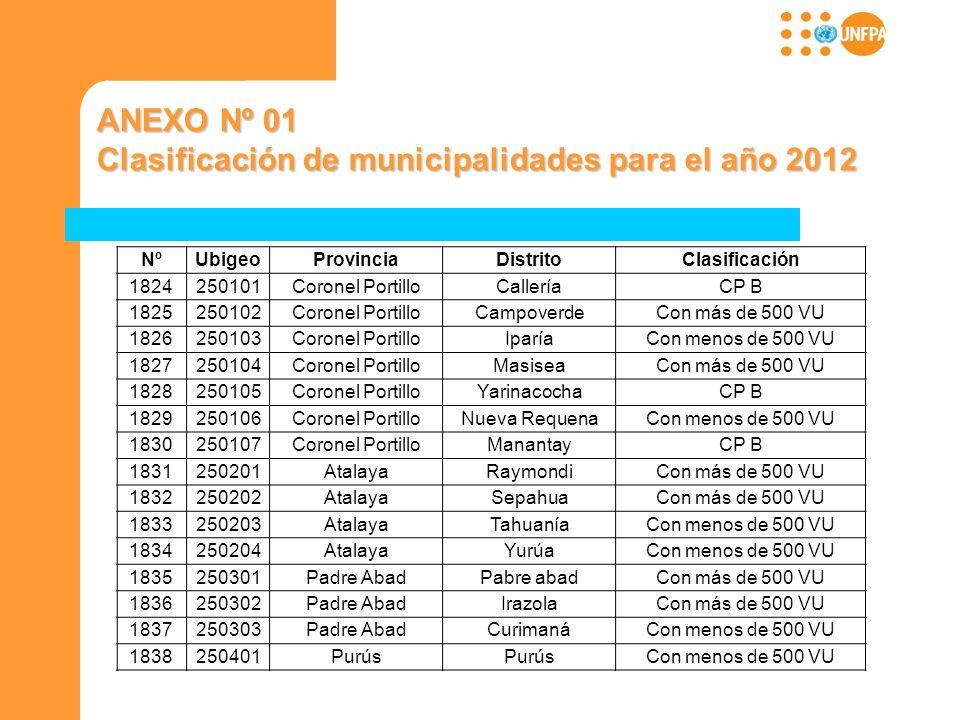 Clasificación de municipalidades para el año 2012