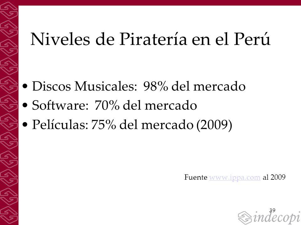 Niveles de Piratería en el Perú