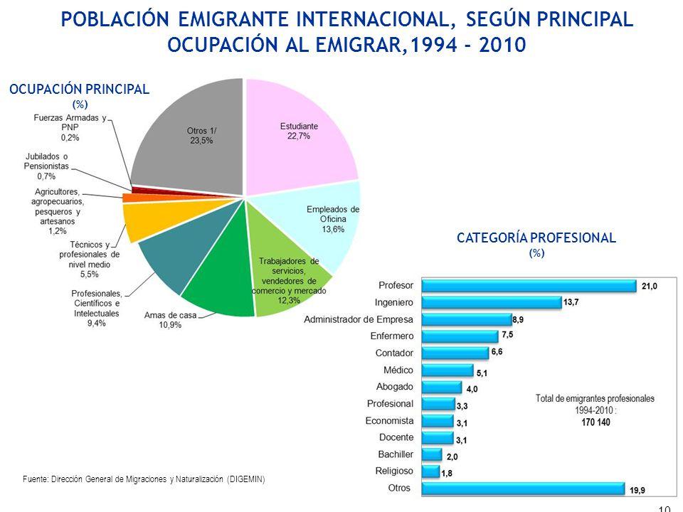 OCUPACIÓN PRINCIPAL (%) CATEGORÍA PROFESIONAL