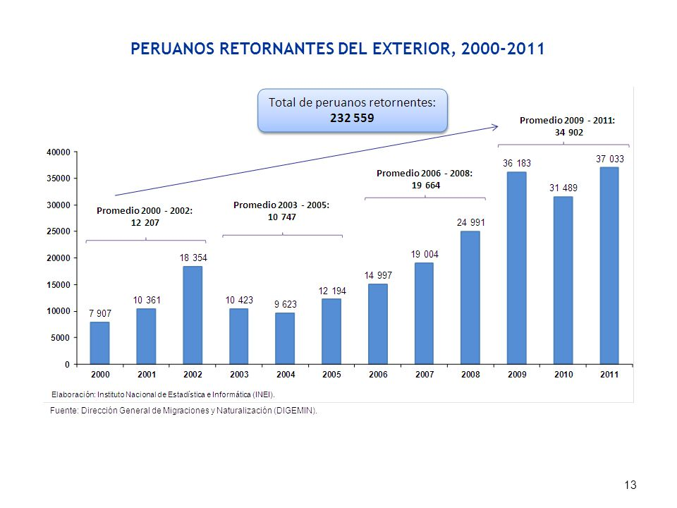 PERUANOS RETORNANTES DEL EXTERIOR, 2000-2011