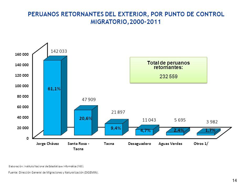 PERUANOS RETORNANTES DEL EXTERIOR, POR PUNTO DE CONTROL MIGRATORIO,2000-2011