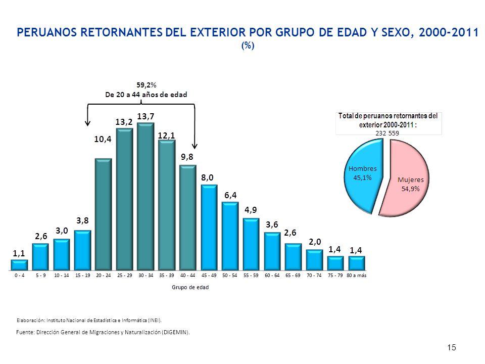 PERUANOS RETORNANTES DEL EXTERIOR POR GRUPO DE EDAD Y SEXO, 2000-2011